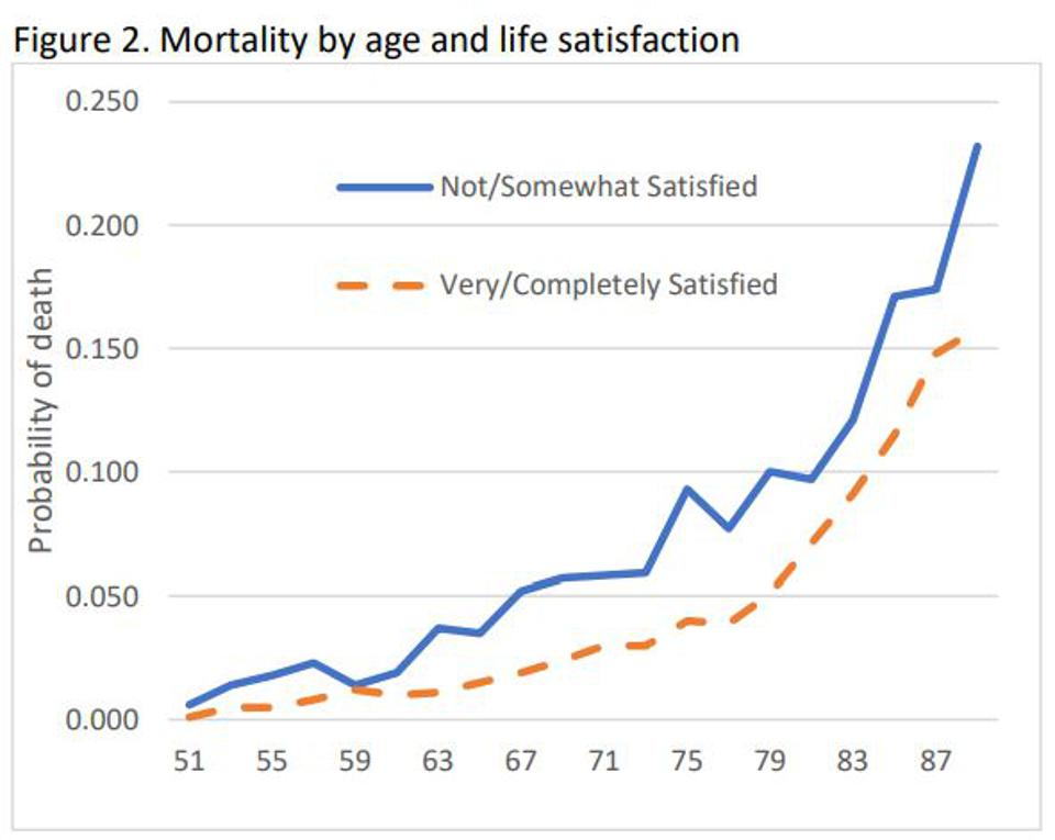 Mortality by age and life satisfaction