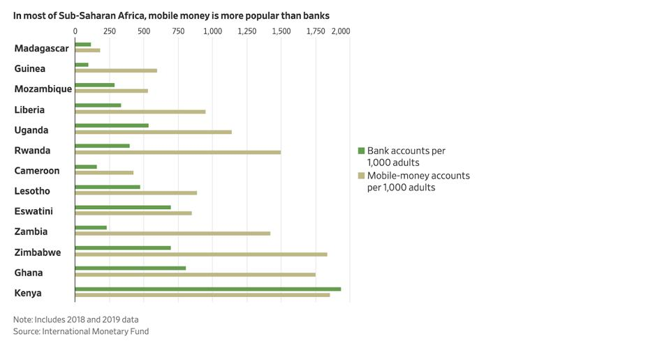 Chart showing mobile money vs bank accounts in sub-saharan africa