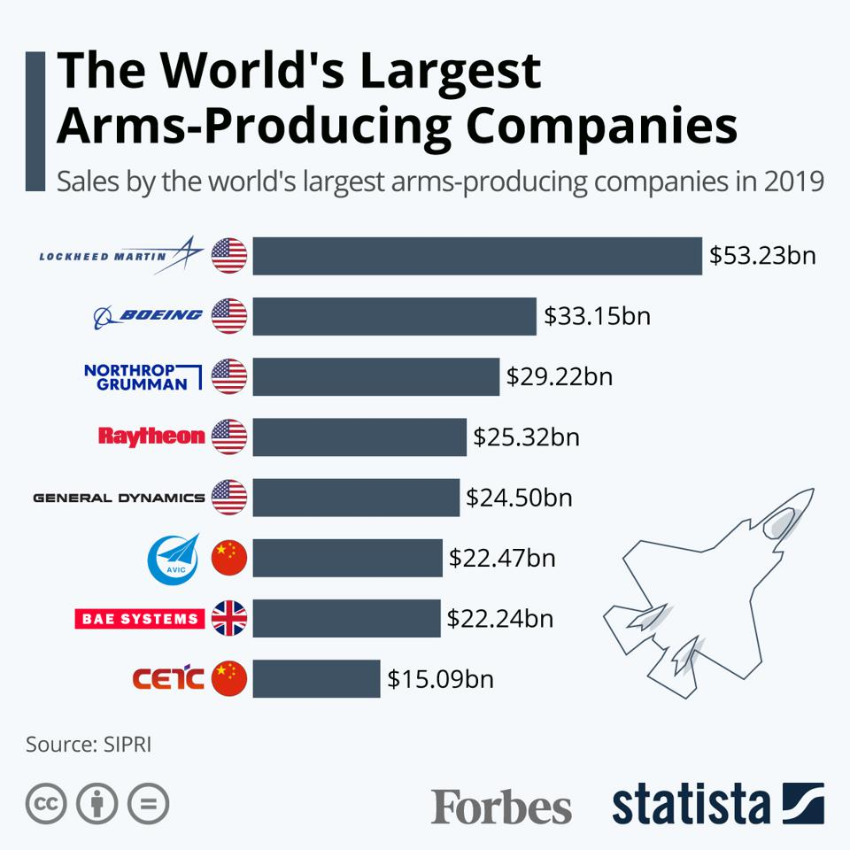 The World's Largest Arms-Producing Companies