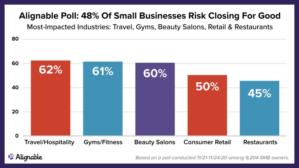50% of retailers are in imminent danger of closing for good
