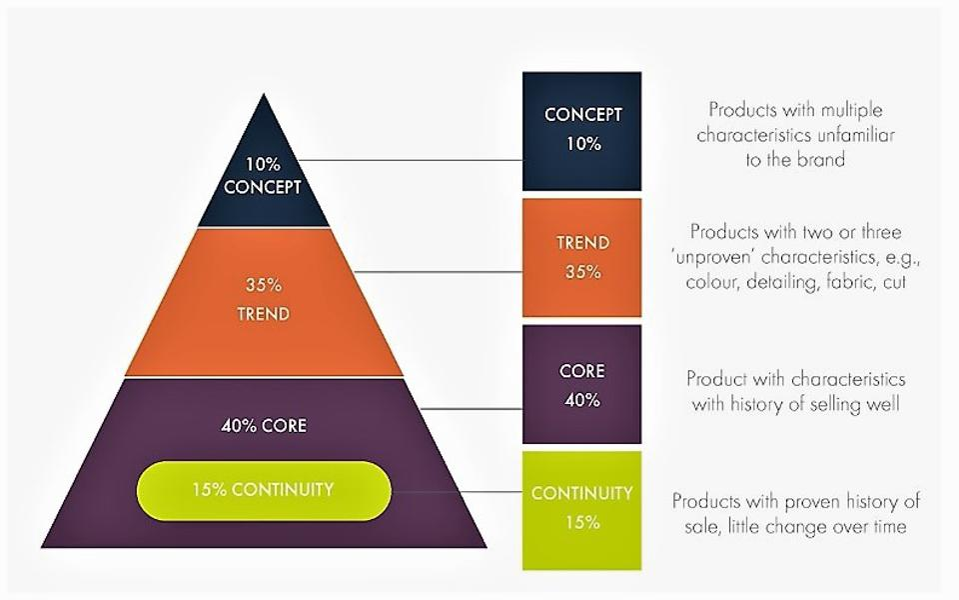 Tad Baker product pyramid.