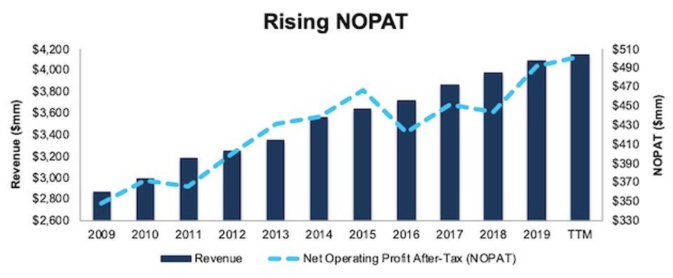 Amdocs' Revenue & NOPAT