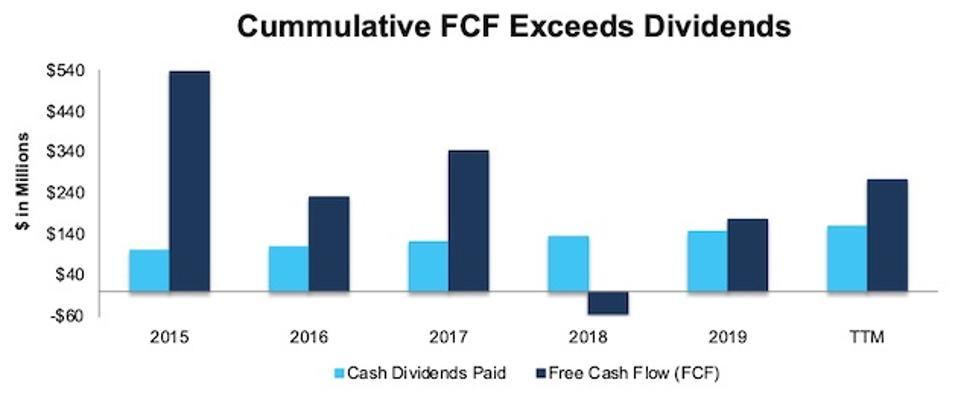 Amdocs' FCF & Dividend Payments