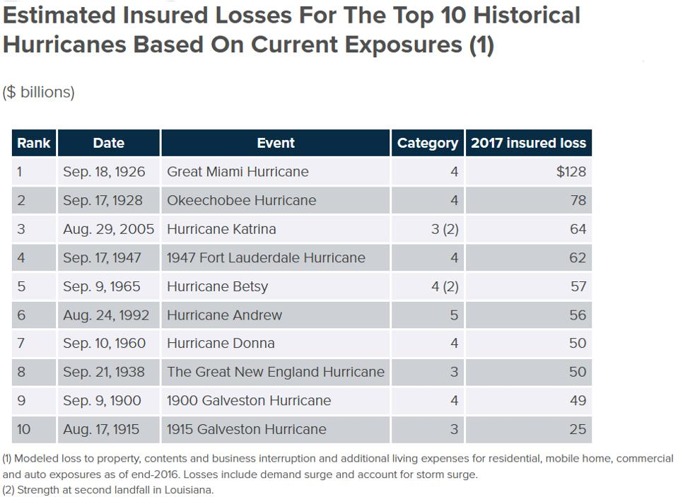 Chart if the estimated insured losses for the top 10 historical hurricanes.