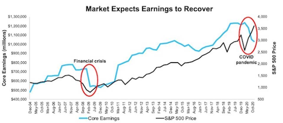 S&P 500 Price Vs. Core Earnings 3Q20