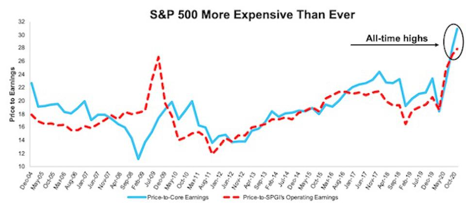 S&P 500 Price To Core Earnings Vs. Price To Operating Earnings 3Q20