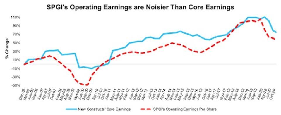 S&P 500 Percent Change Core Earnings Vs. Operating Earnings 3Q20