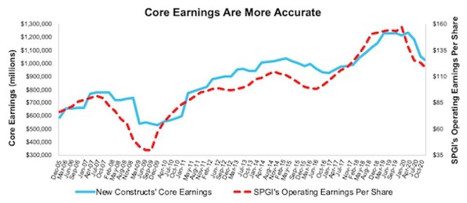 S&P 500 Core Earnings Vs. Operating Earnings 3Q20