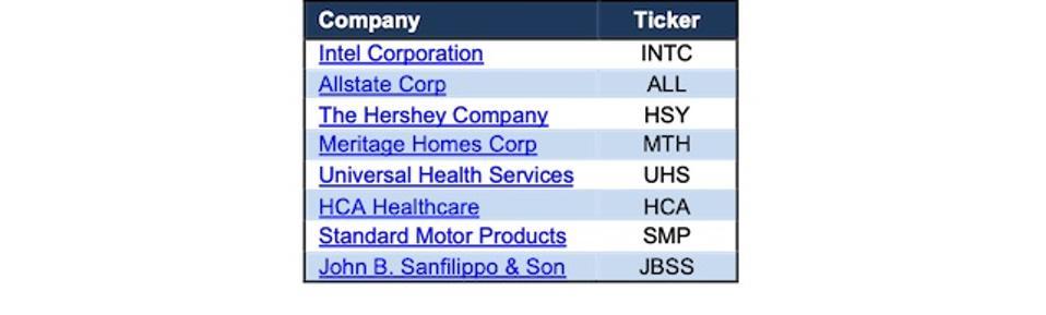 See Through Dip Stocks Rising TTM Core Earnings