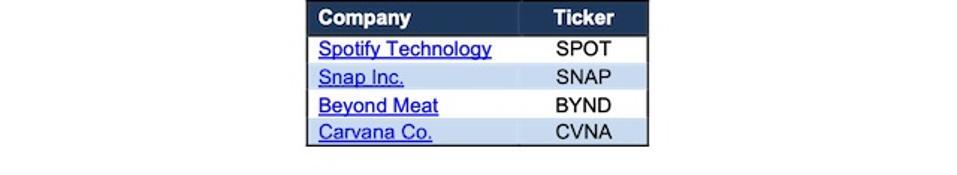 Most Dangerous Stocks Fiduciaries Falling TTM Core Earnings