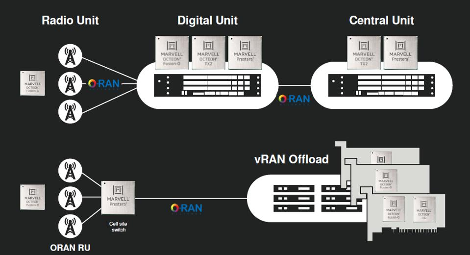 5G Network architecture diagrams