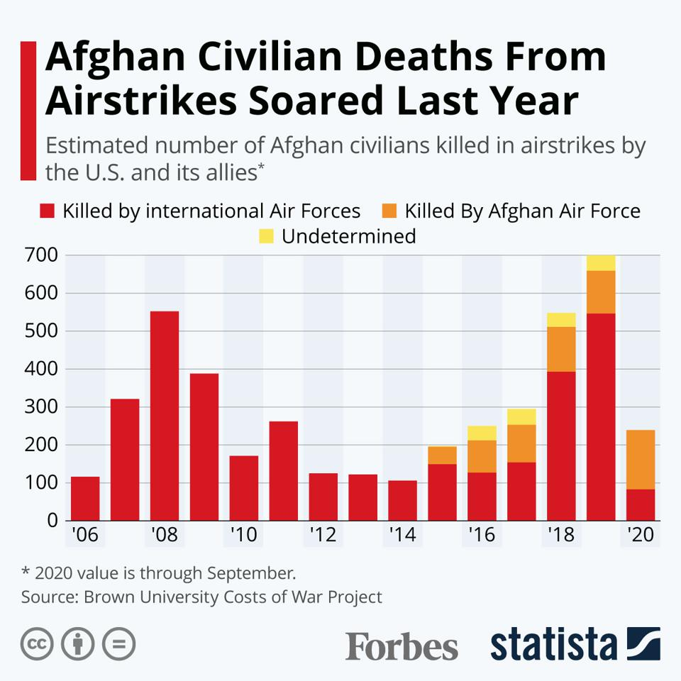 Afghan Civiian Deaths From Airstrikes Soared Last Year