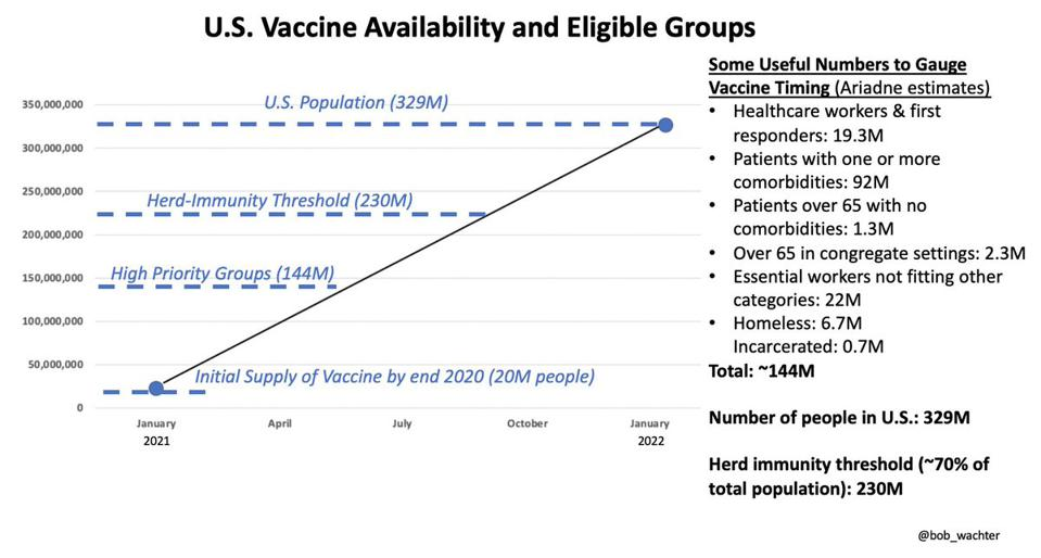 chart showing timeline of vaccine availability
