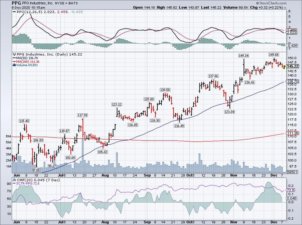 Simple Moving Average of PPG Industries Inc (PPG)