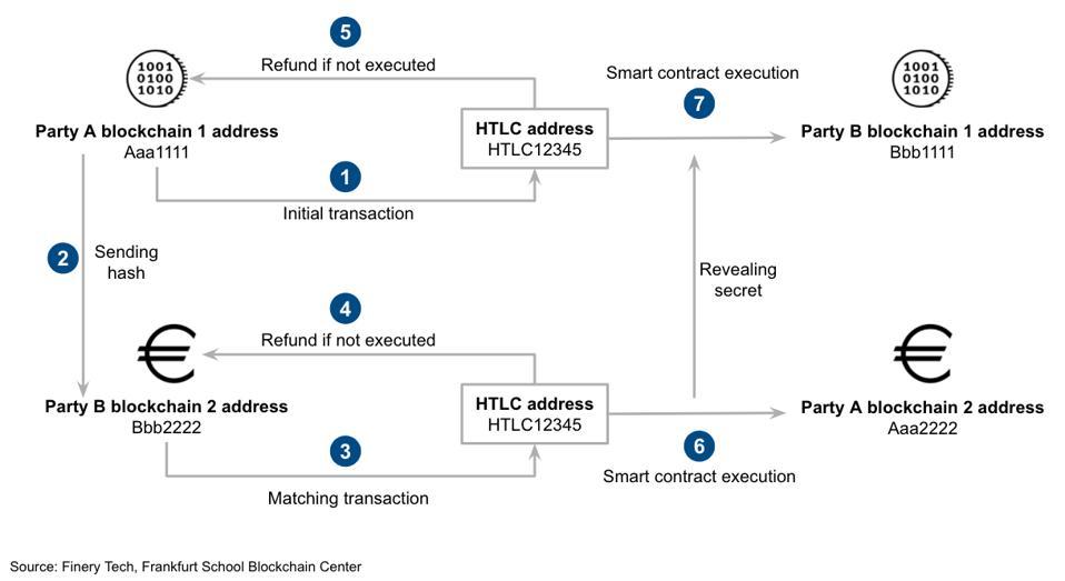 Figure 1: Blockchain-based asset settlement