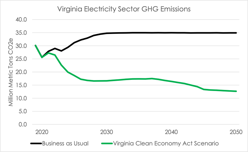 A line graph shows the Virginia Clean Economy Act reduces electricity sector greenhouse gas emissions by 64 percent.
