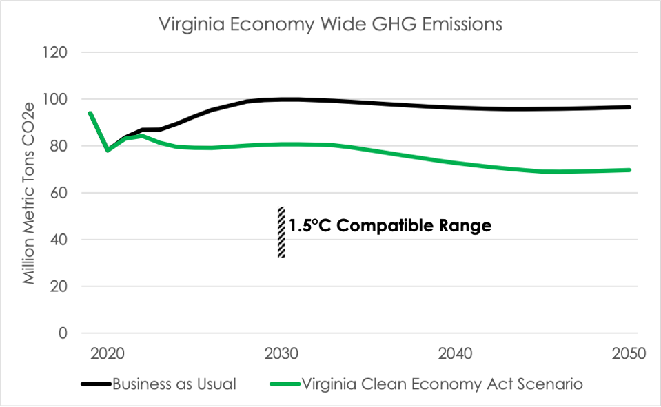 A line graph shows the Virginia Clean Economy Act does not put the Virginia economy on track to a 1.5 degree compatible scenario.