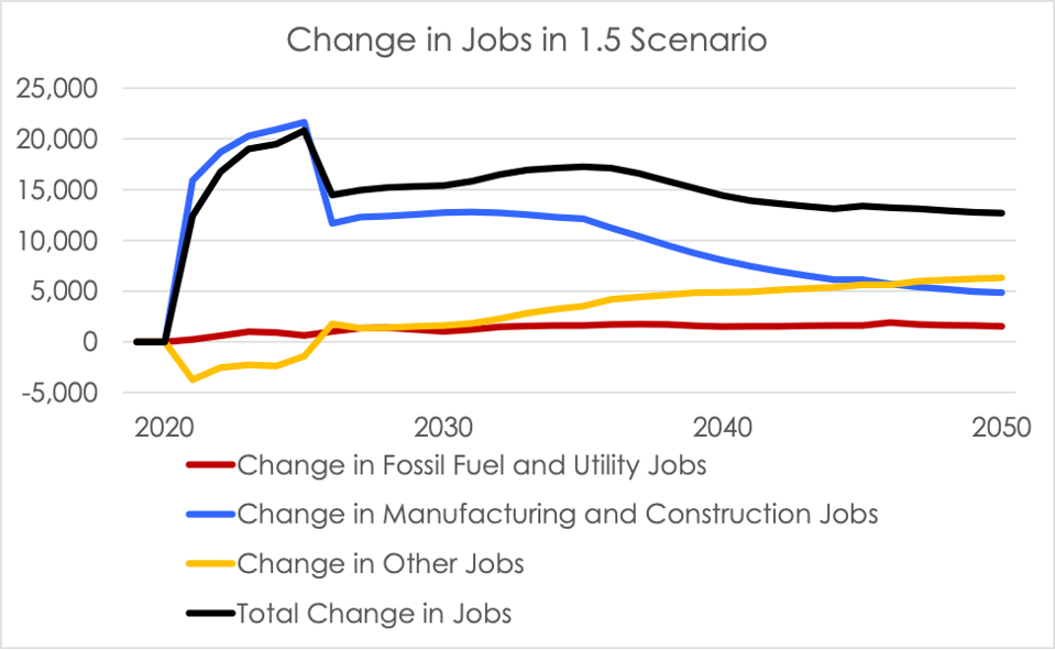 Line graph that shows decline in fossil fuel jobs, but increase in manufacturing and construction jobs under a 1.5 degree scenario.