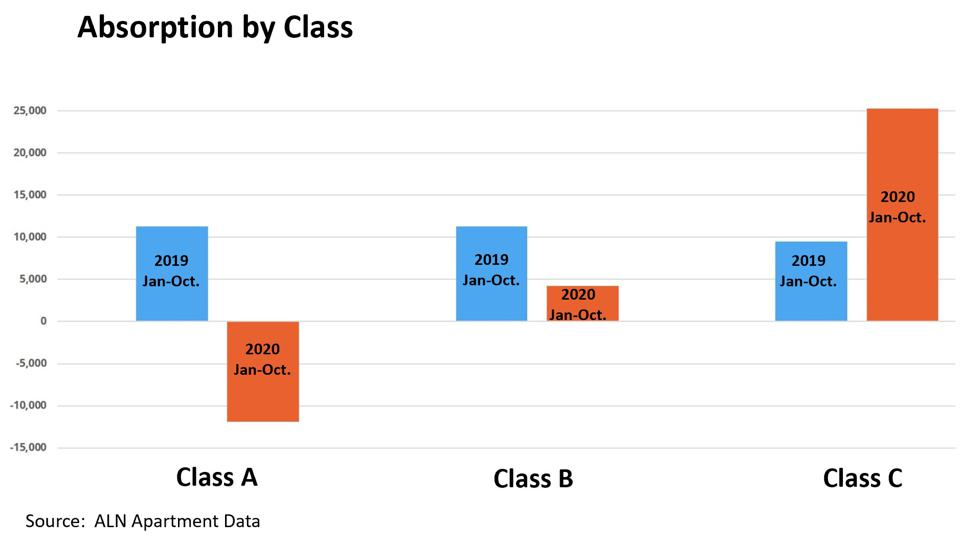 Data on Classes of Apartments