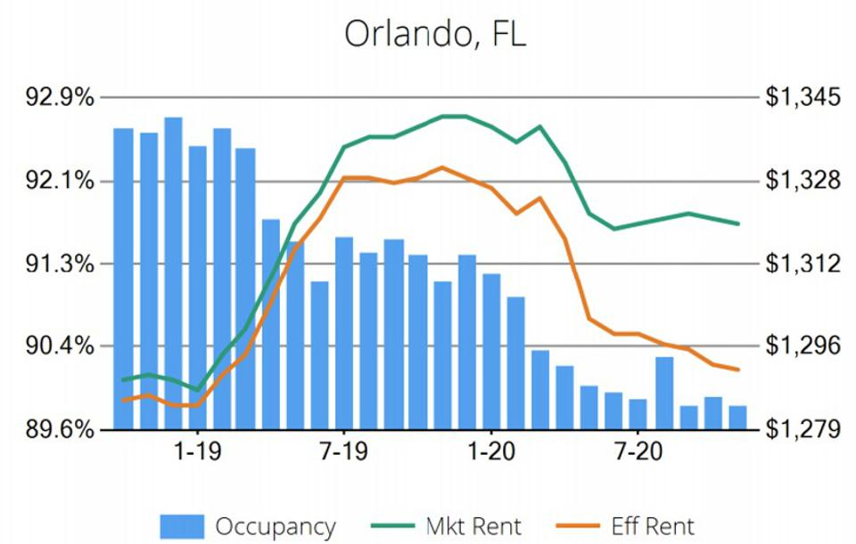 Graph of Orlando rents and occupancies