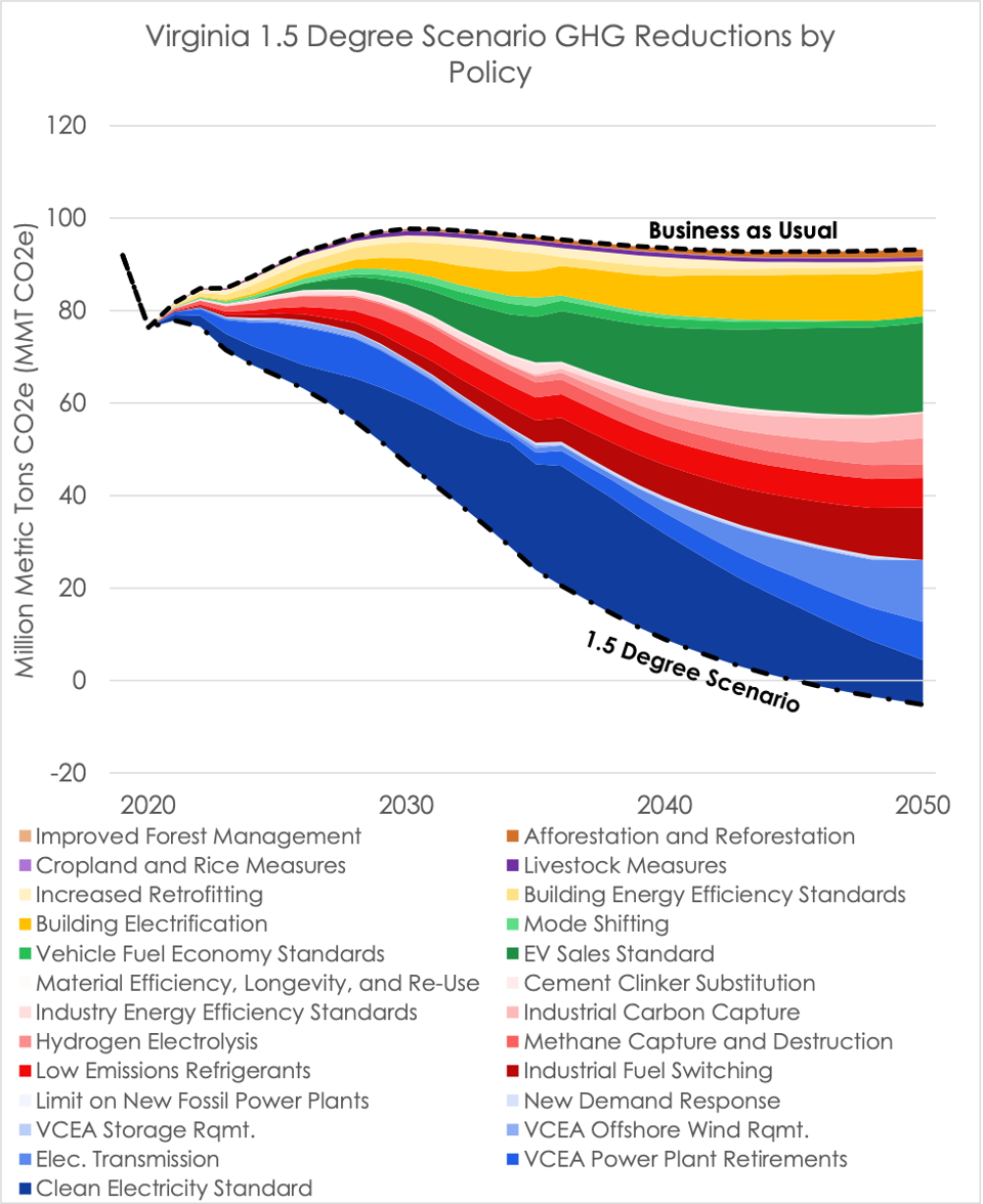 Wedge graph showing 1.5 degree scenario GHG reductions by policy.