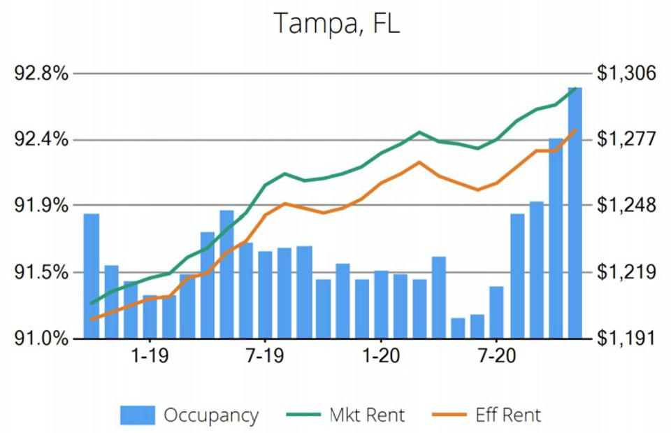 Graph of rents in Tampa