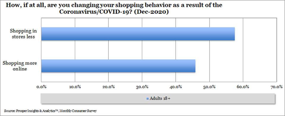 Prosper - Shopping Behavior
