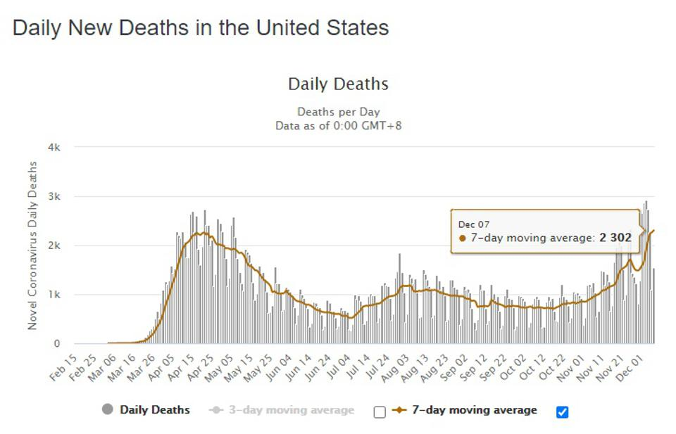 The daily deaths recorded as a consequence of the novel coronavirus in the USA.
