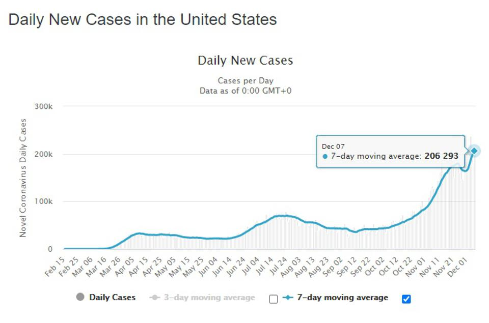 The number of daily new coronavirus cases in the United States.