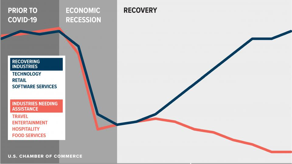 K-shaped recovery: different than V-shaped or U-shaped recovery. Some do well, others bad.