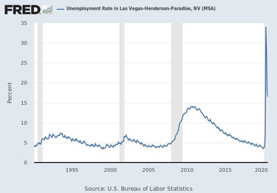 Unprecedented, historic unemployment from COVID-19 pandemic shutdown overnight in 2020.