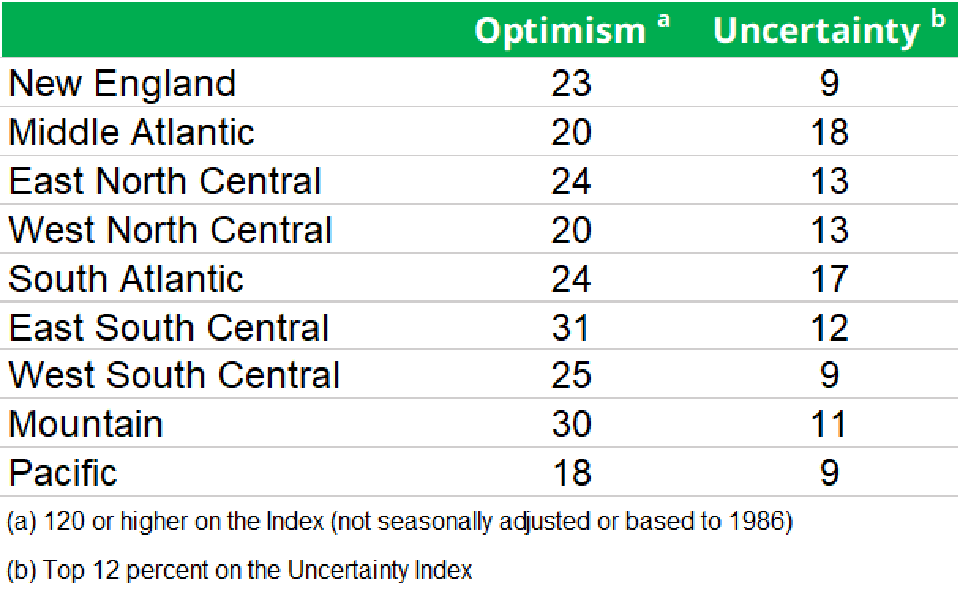 Optimism and Uncertainty, by Region