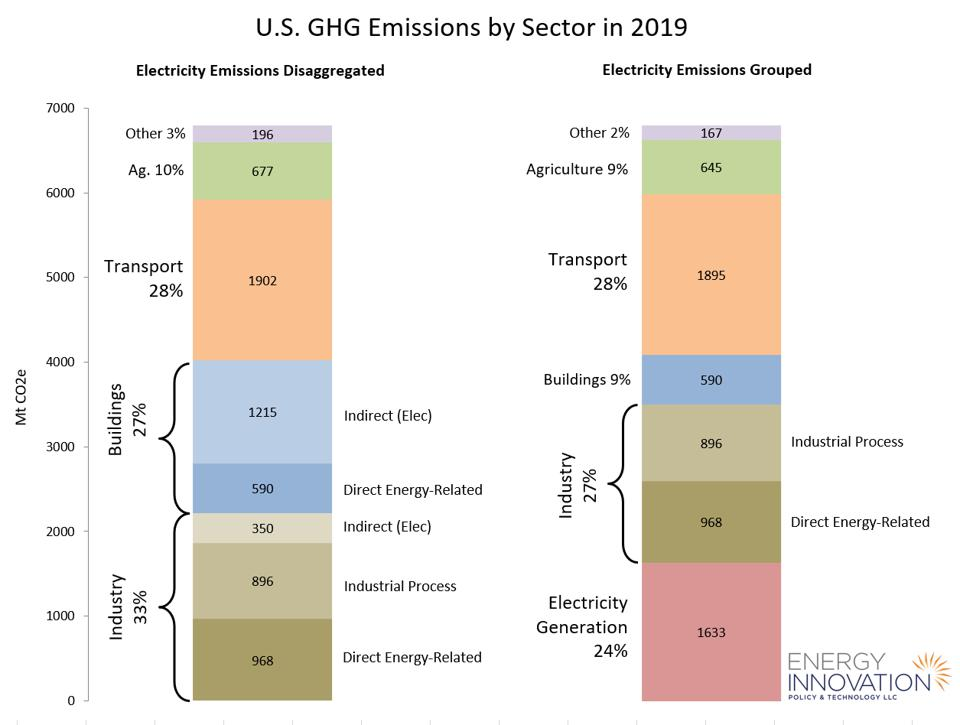 U.S. greenhouse gas emissions by sector in 2019