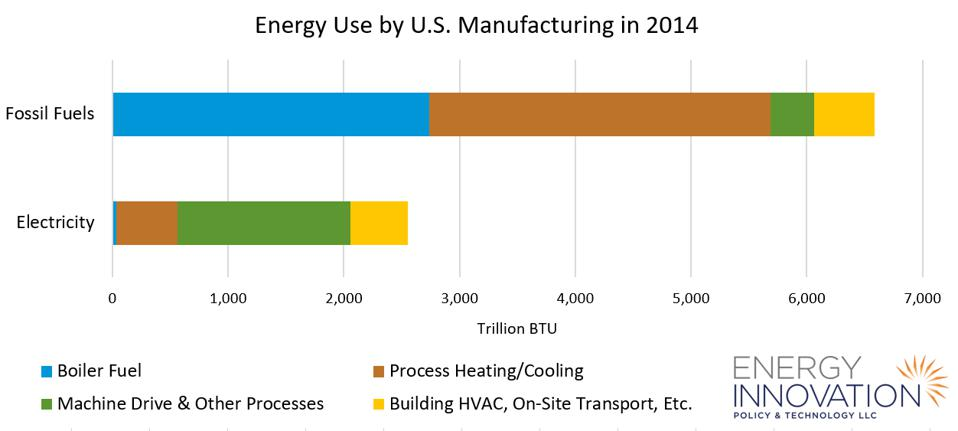 U.S. Manufacturing Energy Use in 2014