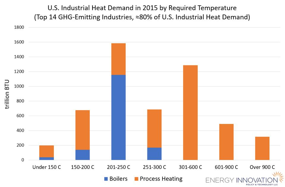 US industrial heat demand in 2015 by required temperature