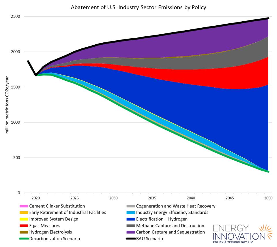 Abatement of U.S. industry sector emissions by policy