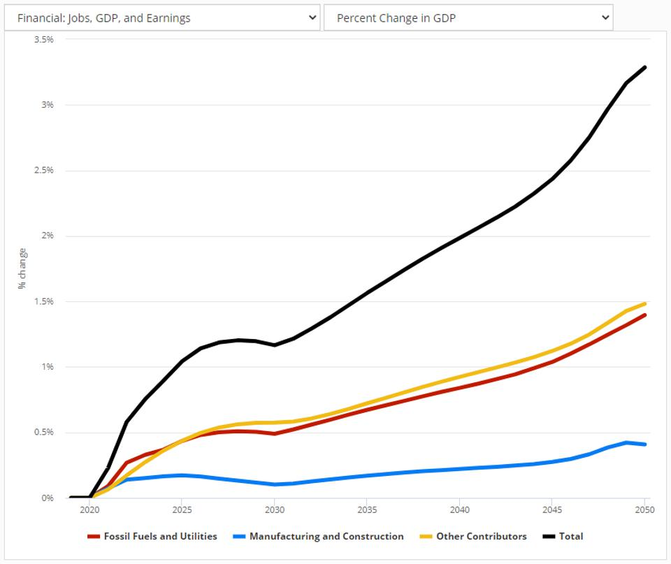 Percent change in US GDP under the Industrial Decarbonization policy package