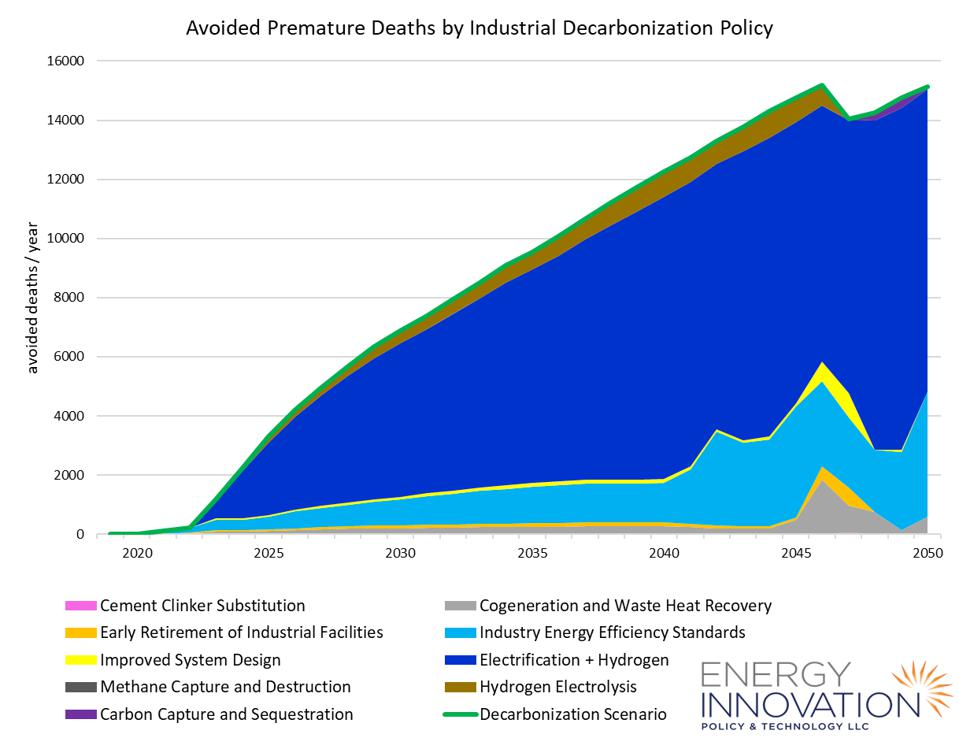 Avoided premature deaths by industrial decarbonization policy