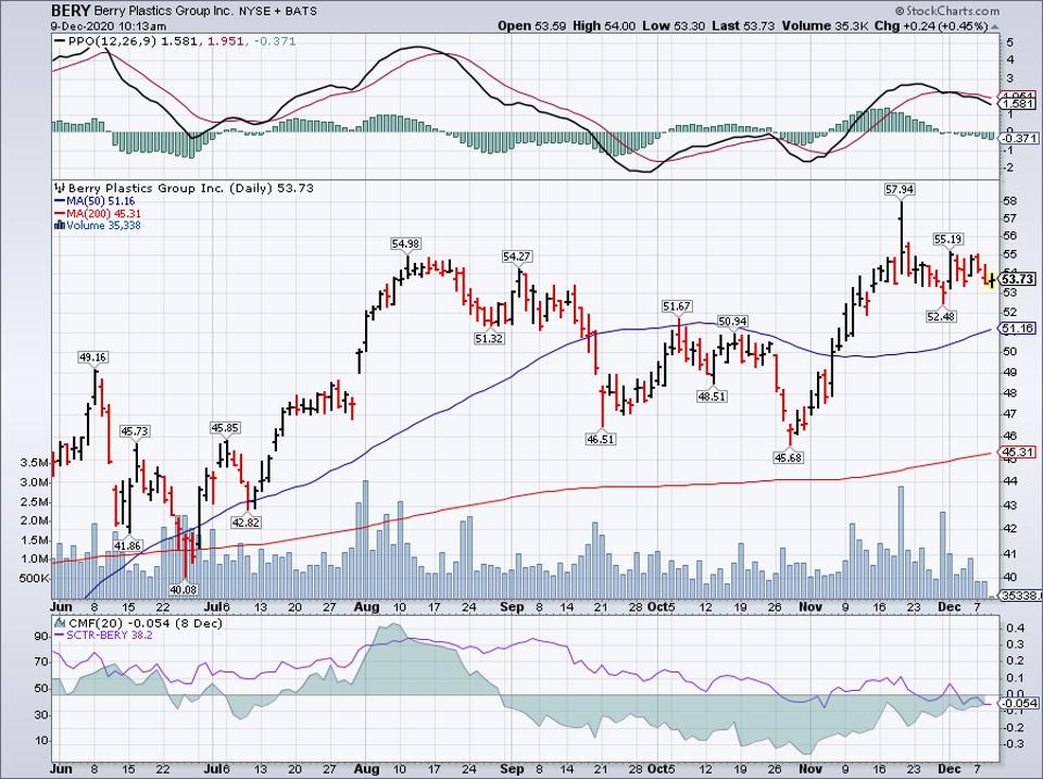 Simple Moving Average of Berry Global Group Inc (BERY)