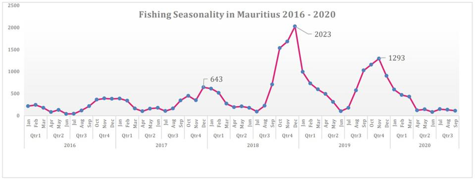 Under the Jugnauth Government, Mauritius significantly increased the number of fishing operations it permitted from Port Louis