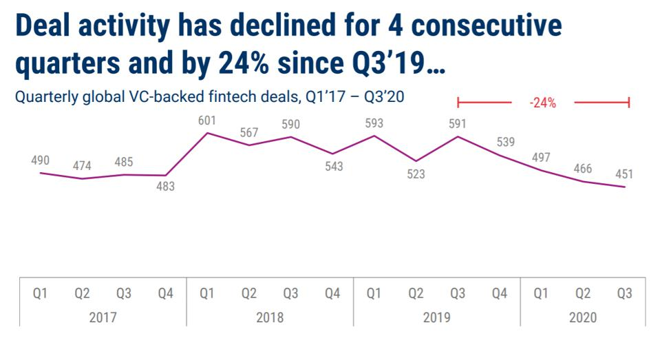 Deal activity has declined for 4 consecutive quarters and by 24% since Q3'19
