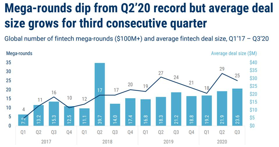 Mega-rounds dip from Q2'20 record but average deal size grows for 3rd consecutive quarter