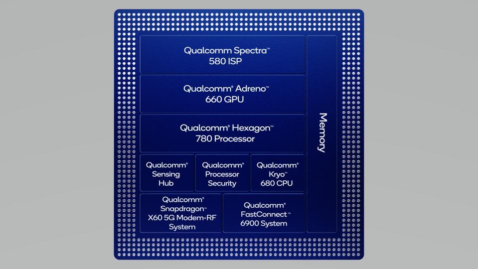 Un schéma de principe du Snapdragon 888