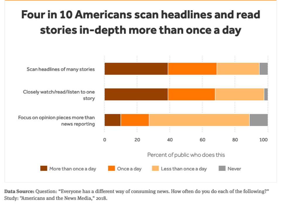4 in 10 Americans scanned headlines several times a day.