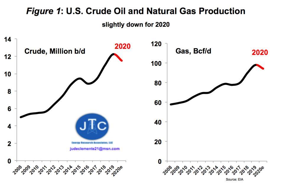 U.S. oil & gas production 2008-2021