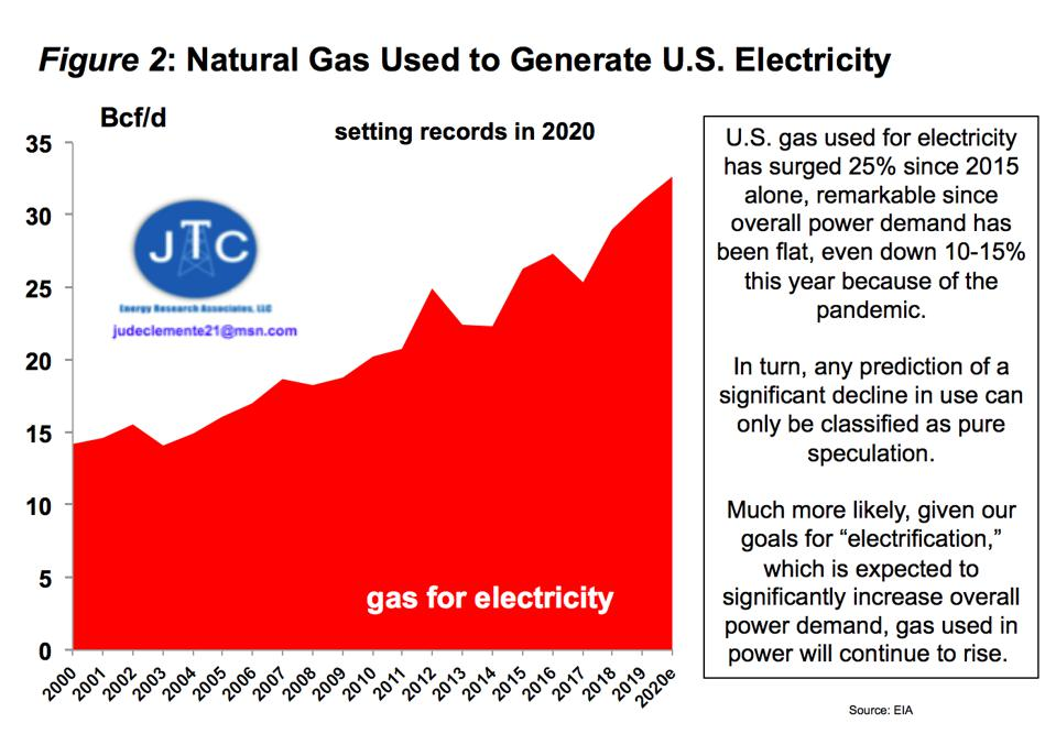 U.S. gas used for electricity, 2000-2020