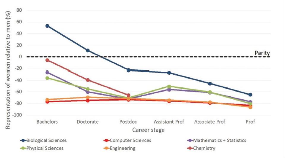 This chart represents the disparity % between men and women across STEM disciplines.