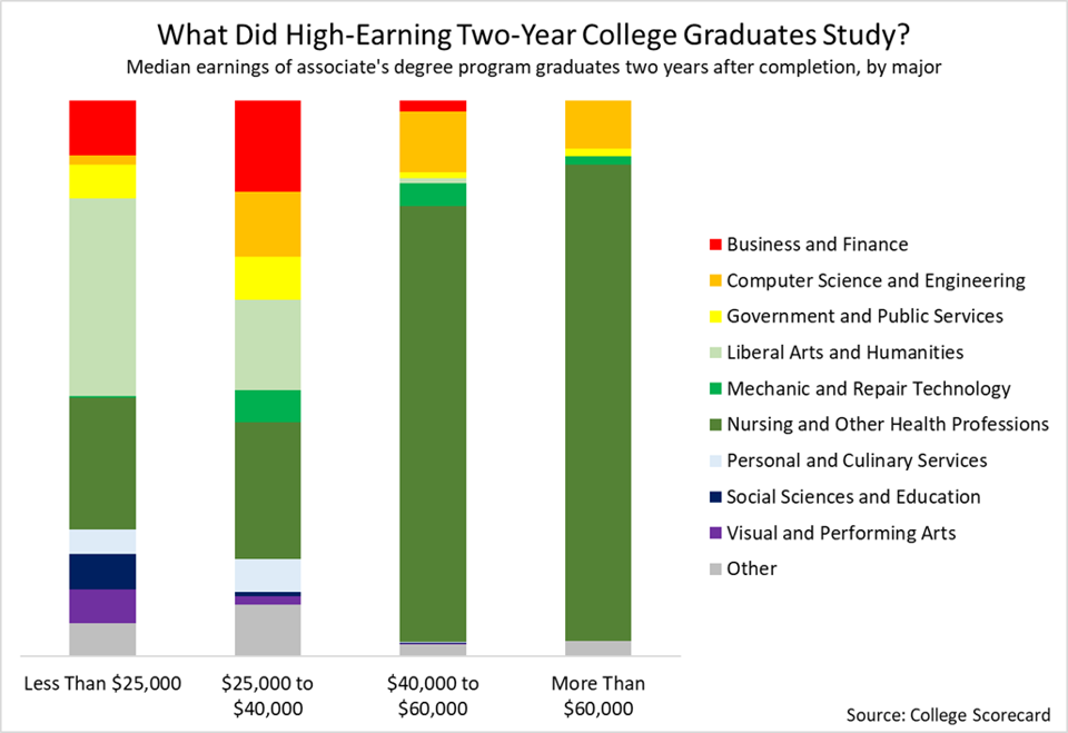 high earning two year college graduates studied nursing