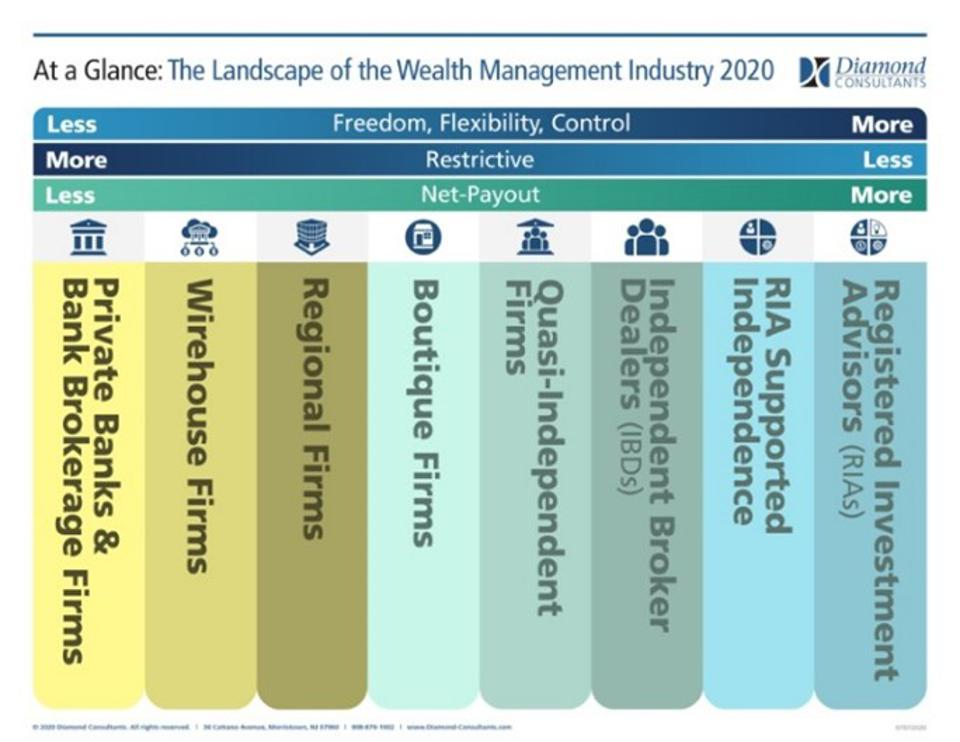 An overview of the different models of the wealth management industry.