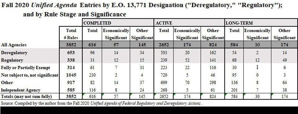 Here is a breakdown of the Trump administration's ″deregulatory″ rules.